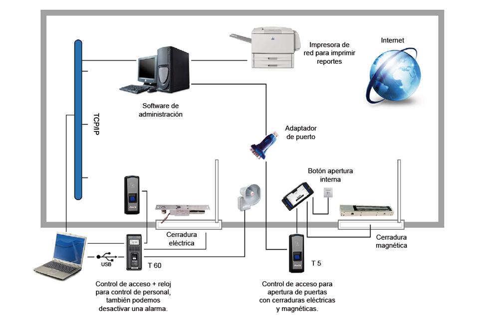 Intercom internet y soluciones ip san nicol s de los for Bankia acceso oficina internet empresas